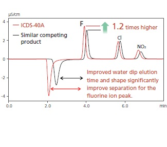 HIC-ESP Anion Chromatograph Equipped with the ICDS™-40A High-Performance Suppressor