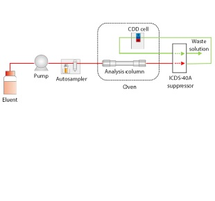 Analysis of Tap Water Using ICDS™-40A Suppressor Unit