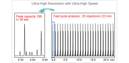 Ultra High Resolution with Ultra High Speed